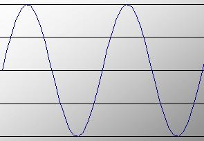A tone which exists of exactly one frequency looks like a sine wave
